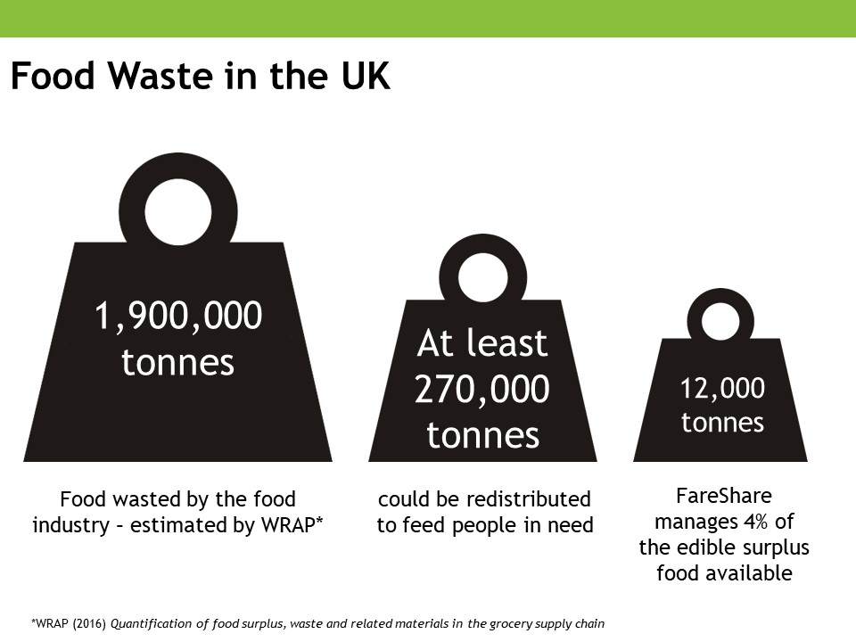 Fareshare, Food waste in the UK statistics, WRAP