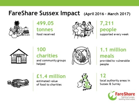FareShare Sussex Impact