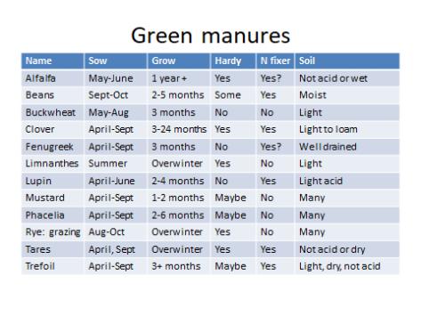 Green Manu